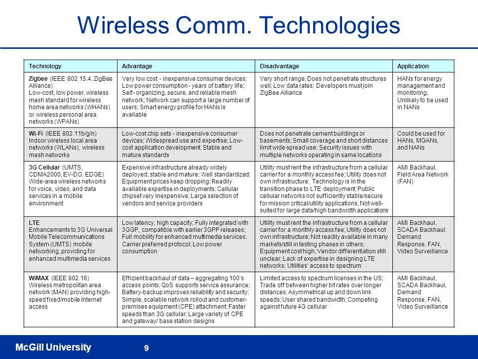 Wireless Comm. Technologies