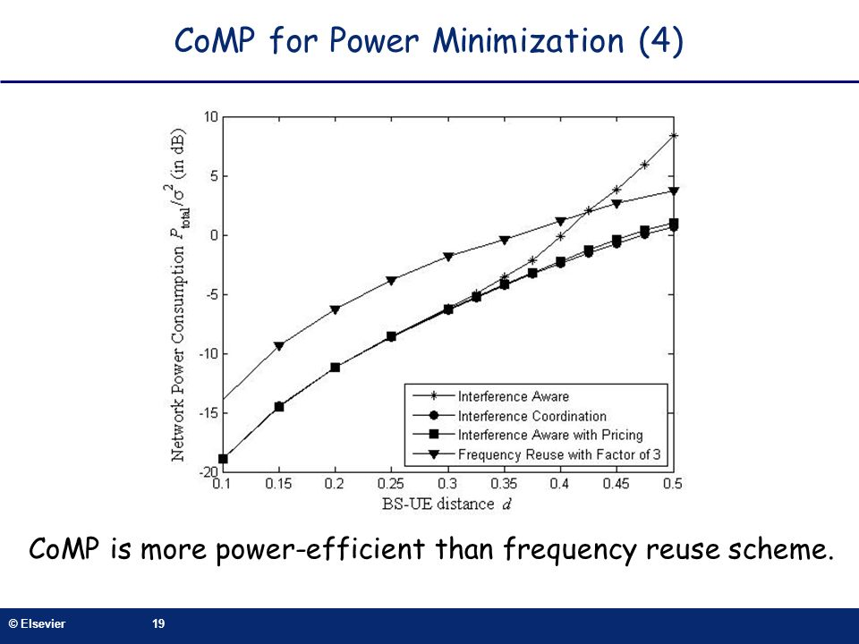 CoMP for Power Minimization (4)