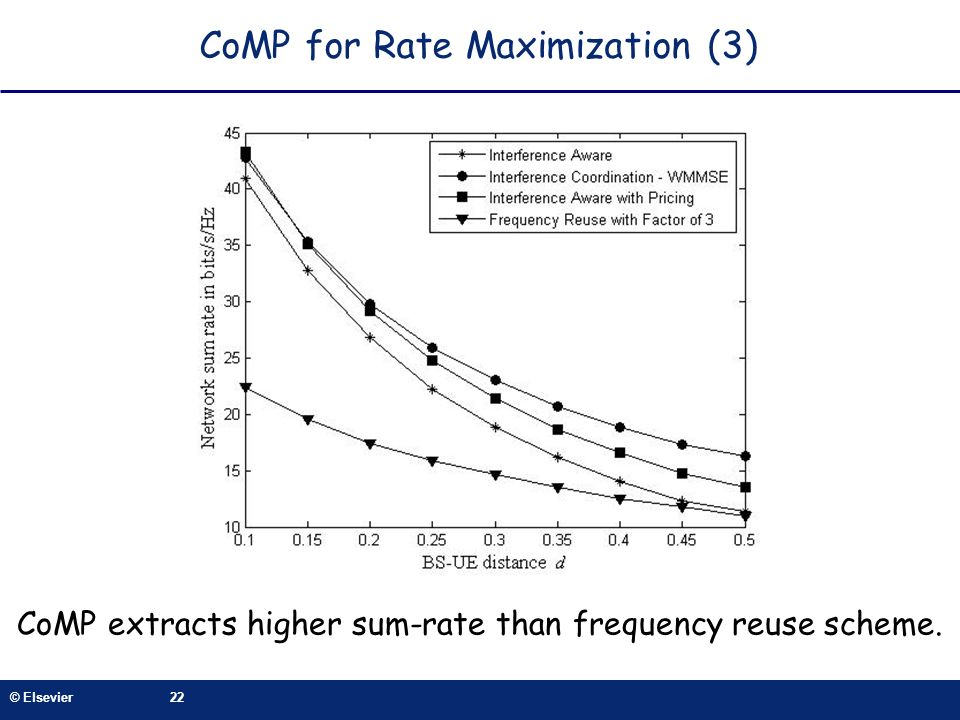 CoMP for Rate Maximization (3)