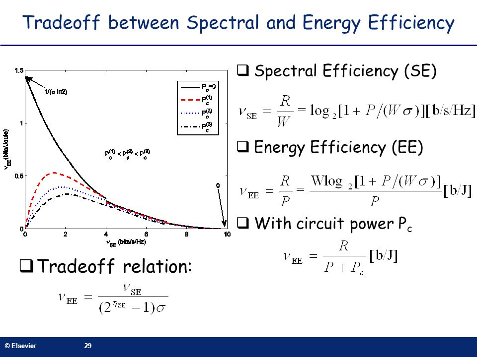 Tradeoff between Spectral and Energy Efficiency