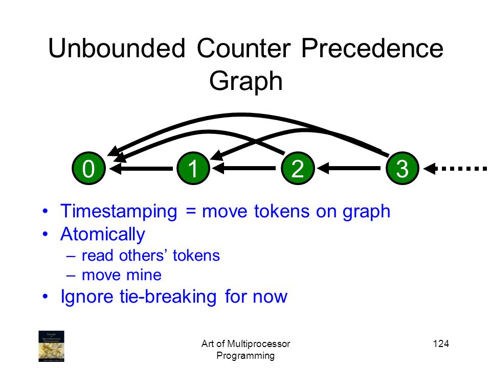 Unbounded Counter Precedence Graph