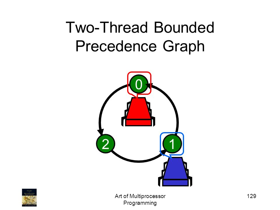 Two-Thread Bounded Precedence Graph