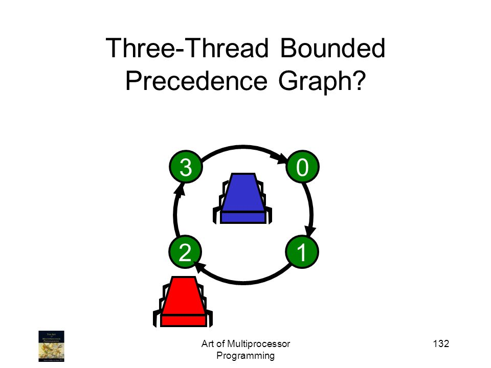 Three-Thread Bounded Precedence Graph