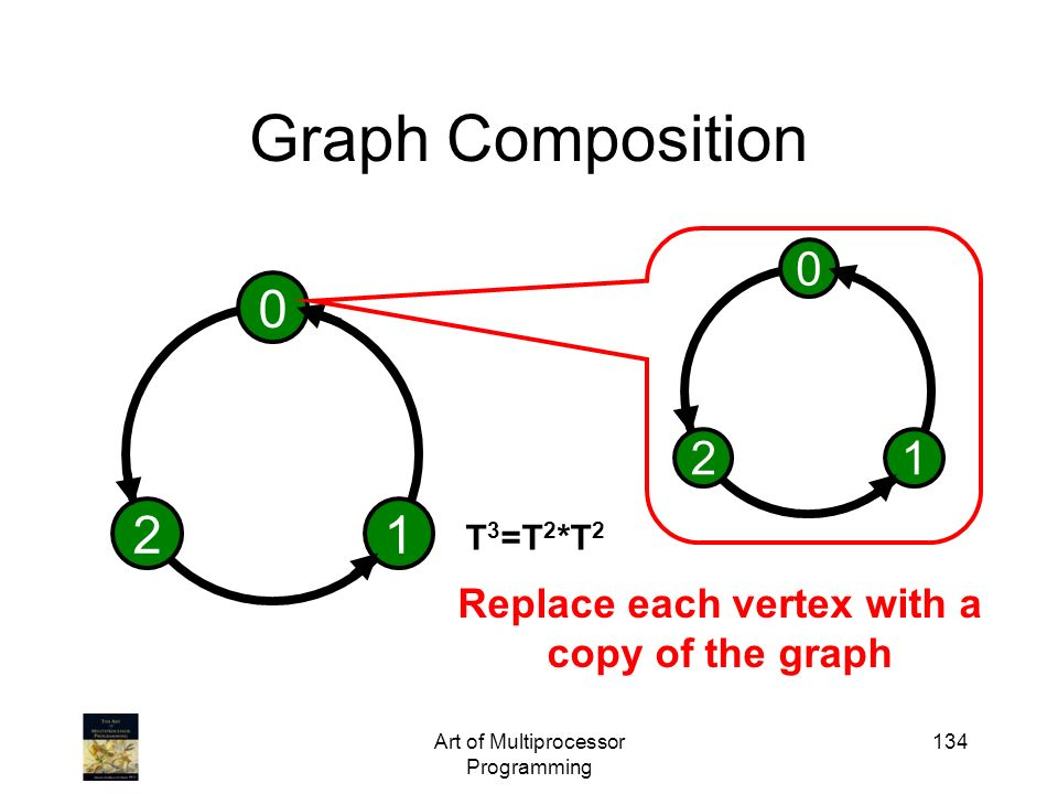 Replace each vertex with a copy of the graph