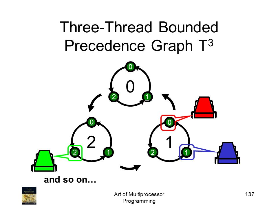 Three-Thread Bounded Precedence Graph T3