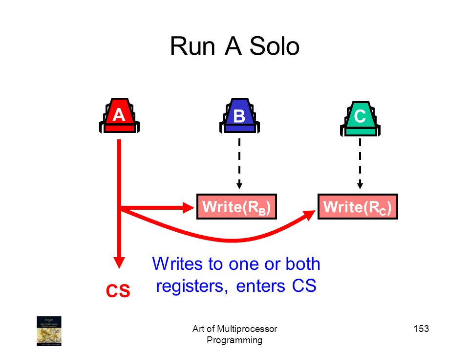 Run A Solo A B C Writes to one or both registers, enters CS CS