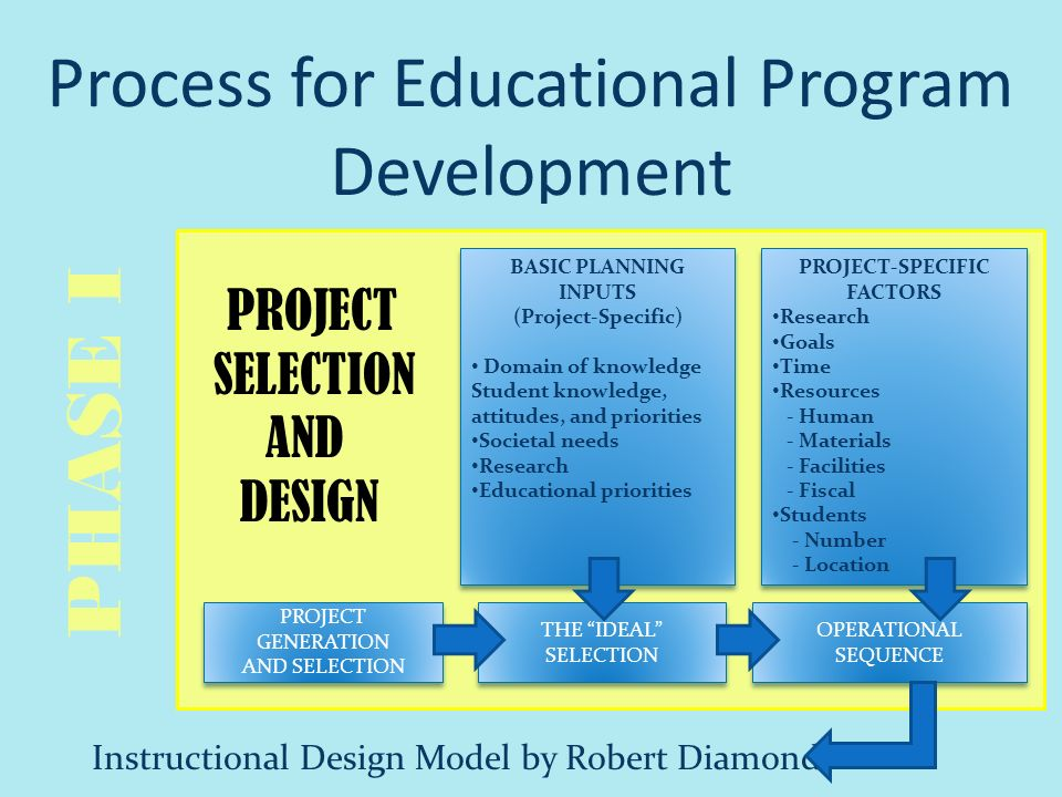 Curriculum And Program Development Ppt Download