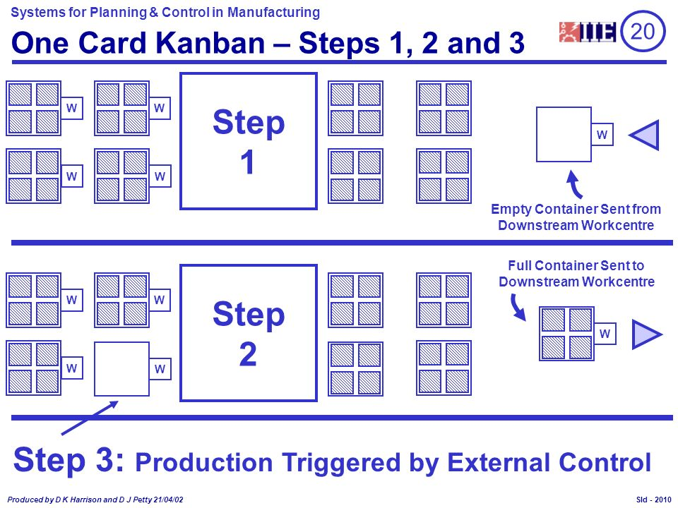 One Card Kanban – Steps 1, 2 and 3