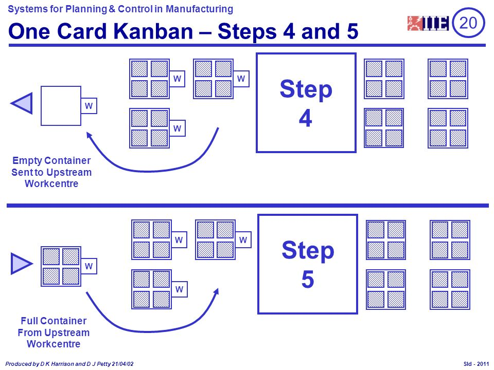 One Card Kanban – Steps 4 and 5
