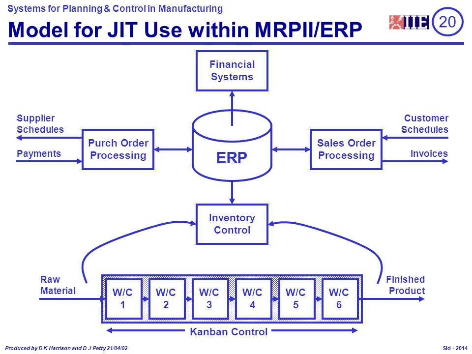 Model for JIT Use within MRPII/ERP