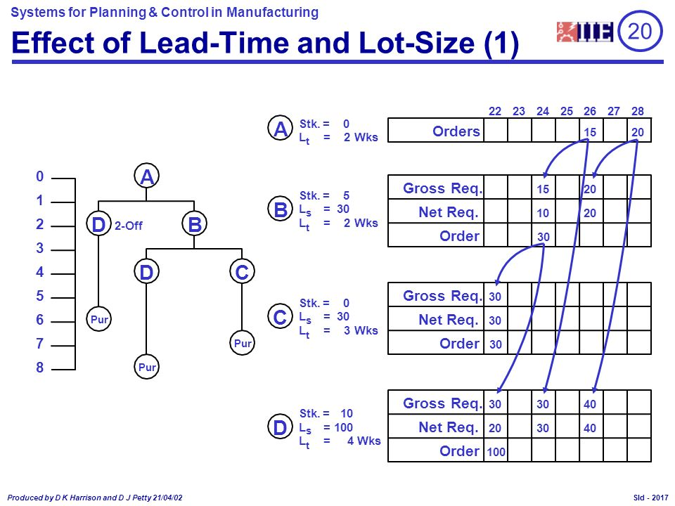 Effect of Lead-Time and Lot-Size (1)