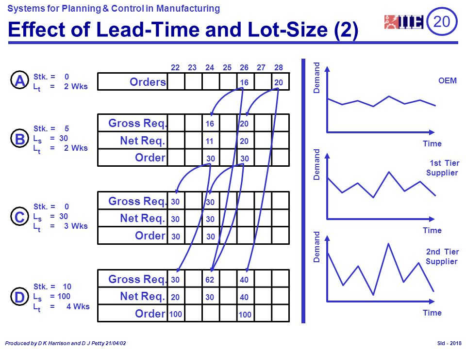 Effect of Lead-Time and Lot-Size (2)