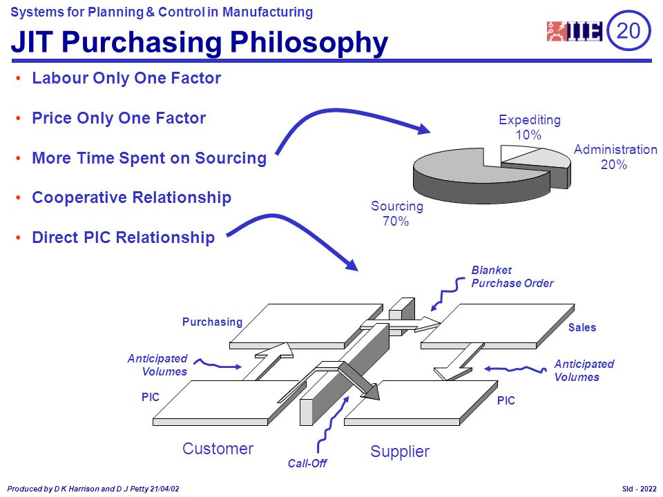 JIT Purchasing Philosophy