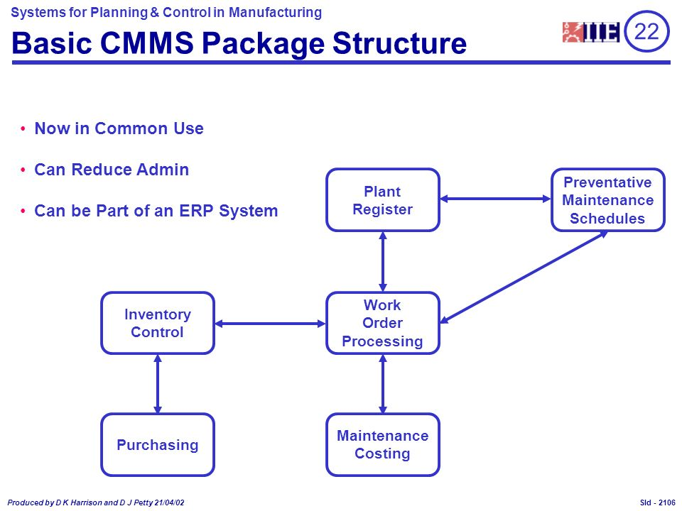 Basic CMMS Package Structure