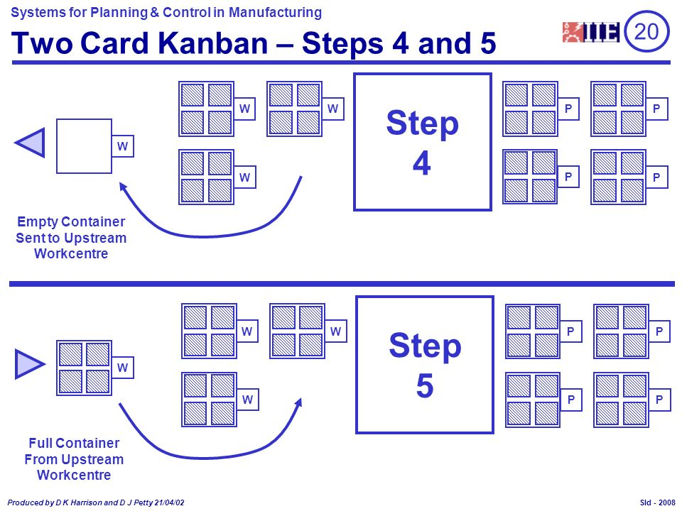 Two Card Kanban – Steps 4 and 5
