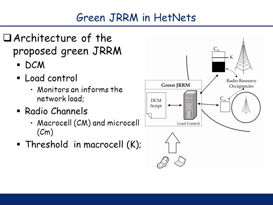 Architecture of the proposed green JRRM