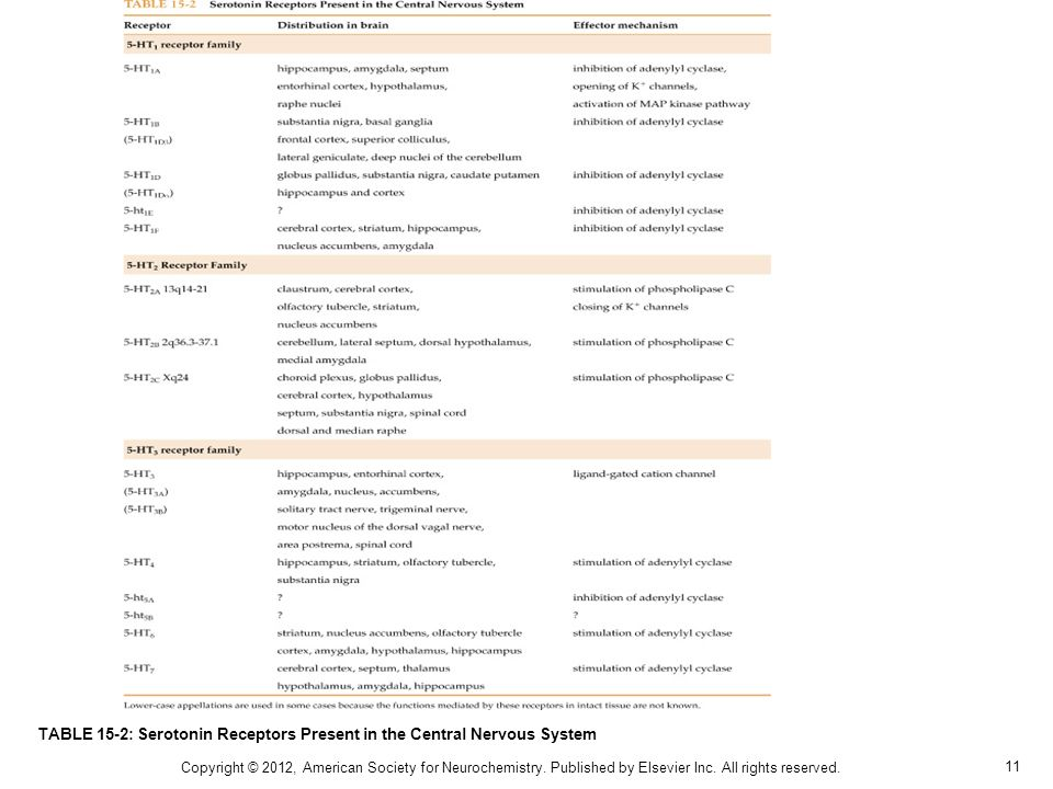 TABLE 15-2: Serotonin Receptors Present in the Central Nervous System
