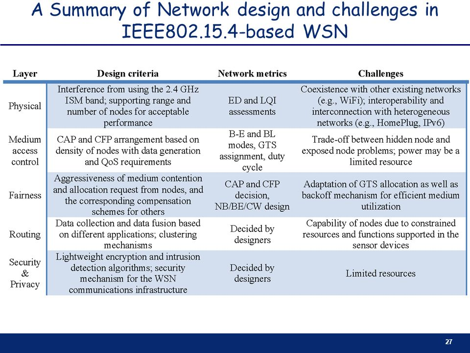 A Summary of Network design and challenges in IEEE802.15.4-based WSN