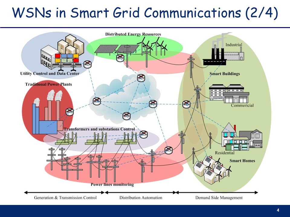 WSNs in Smart Grid Communications (2/4)