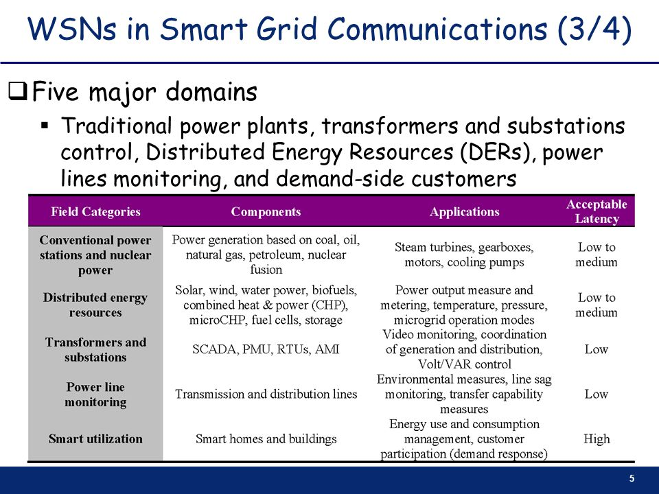 WSNs in Smart Grid Communications (3/4)