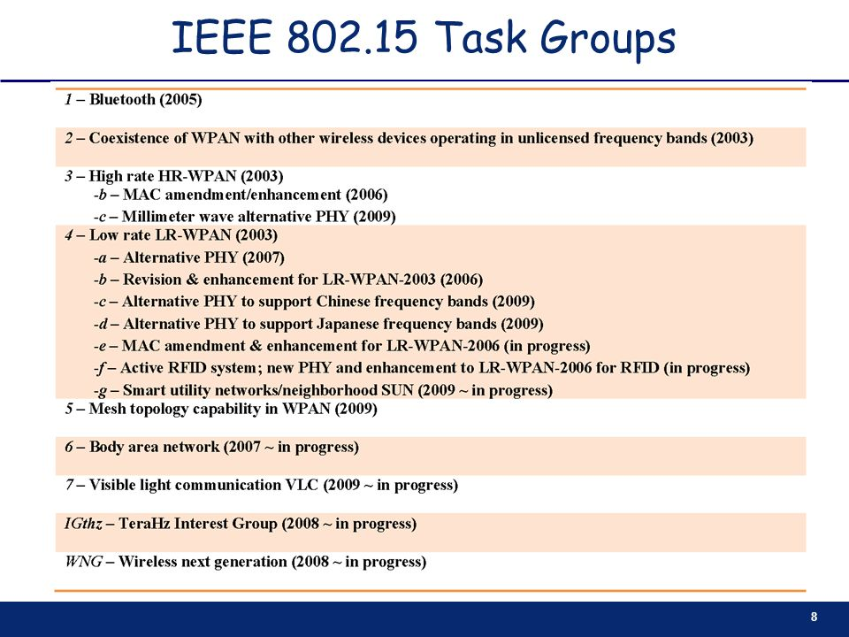 IEEE 802.15 Task Groups
