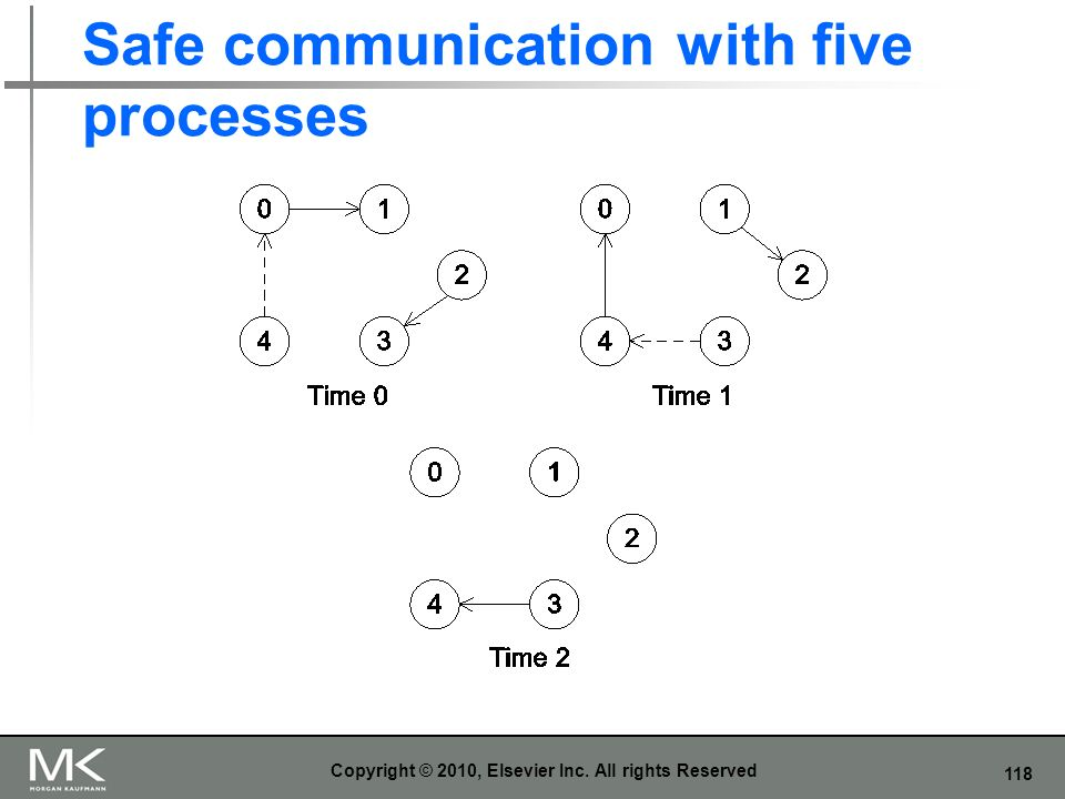 Safe communication with five processes