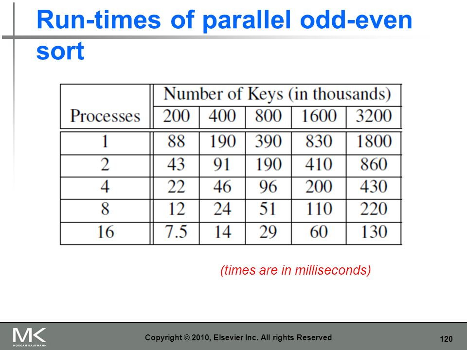 Run-times of parallel odd-even sort