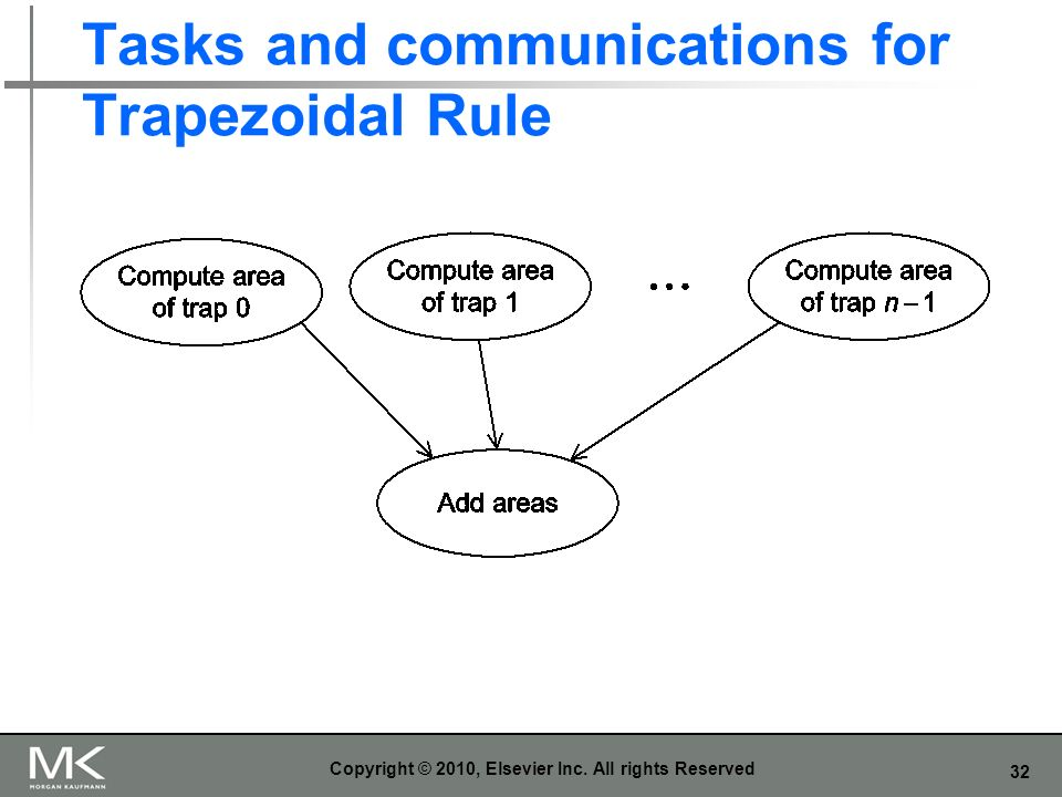 Tasks and communications for Trapezoidal Rule