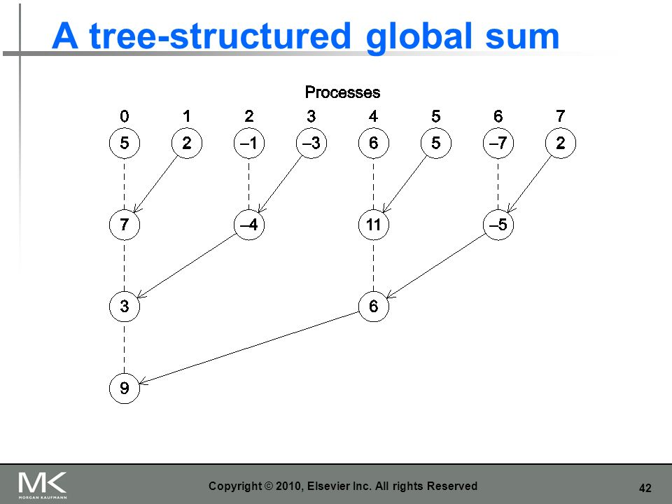 A tree-structured global sum