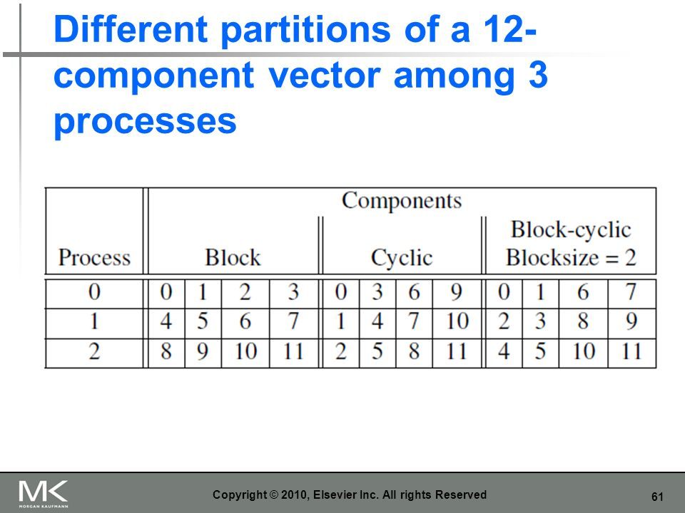 Different partitions of a 12-component vector among 3 processes