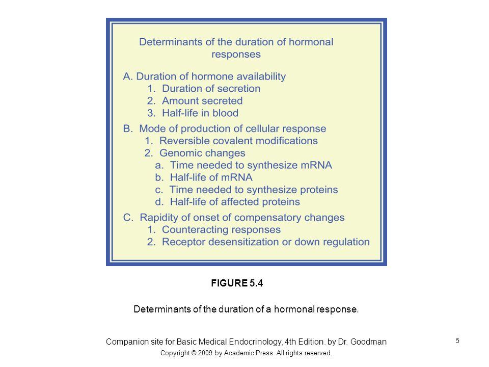Determinants of the duration of a hormonal response.