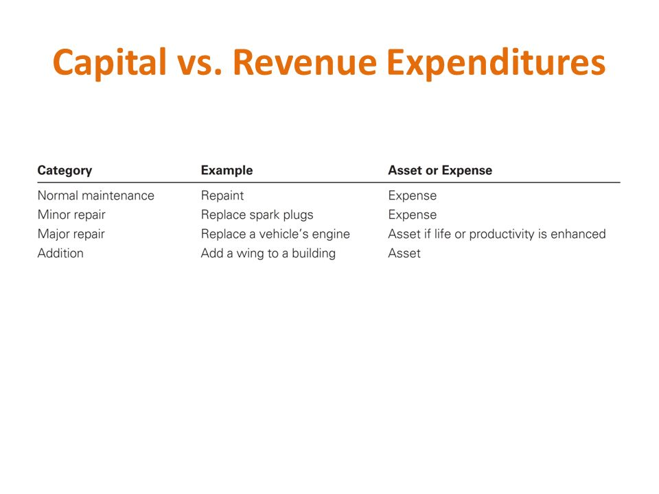 capital and revenue expenditure and income essay Revenue and expenditure (as well as borrowing constraints) should be  considered  in such cases, the capital budget may be prepared by a planning  or.