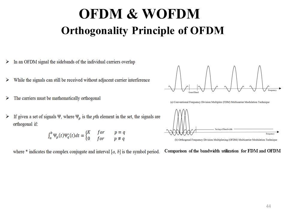 OFDM & WOFDM Orthogonality Principle of OFDM
