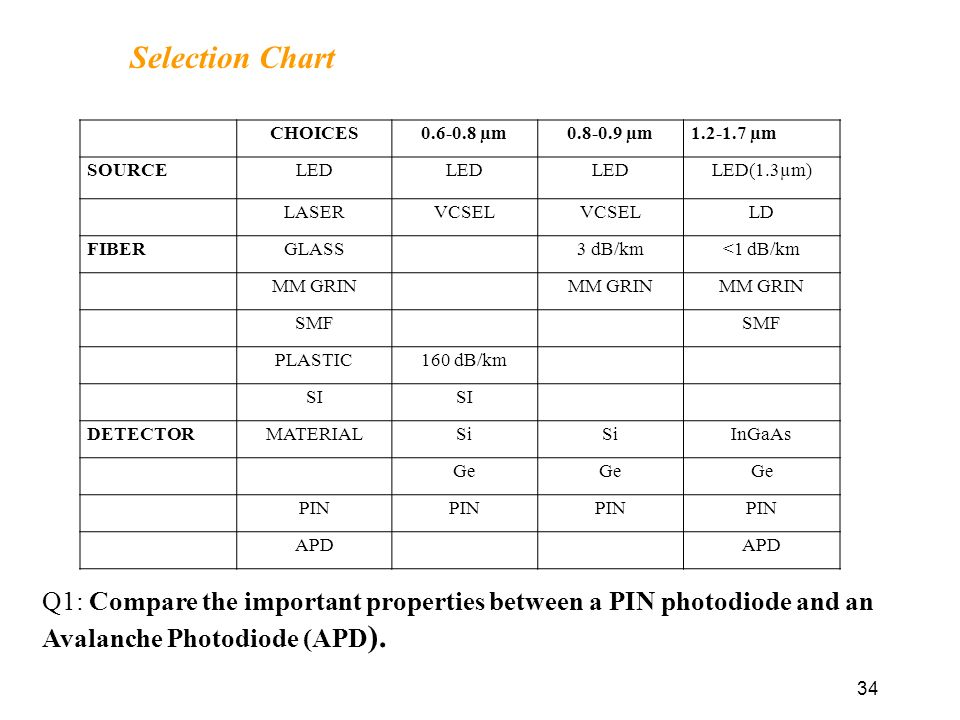 Construction Photodiode | Products & Suppliers ...