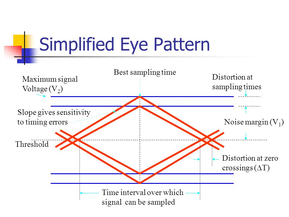 Digital signal transmission ppt video online download simplified eye pattern ccuart Gallery