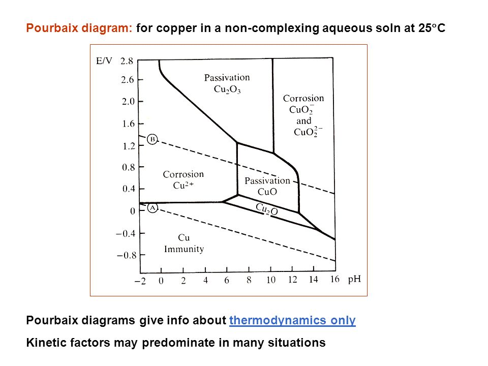 Corrosion introduction thermodynamics of corrosion ppt download 10 pourbaix diagram ccuart Image collections