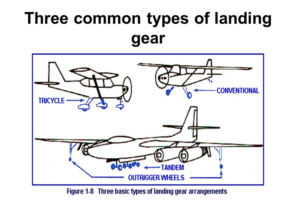 Three+common+types+of+landing+gear airbus a330, picture from wikipedia website aircraft landing gear