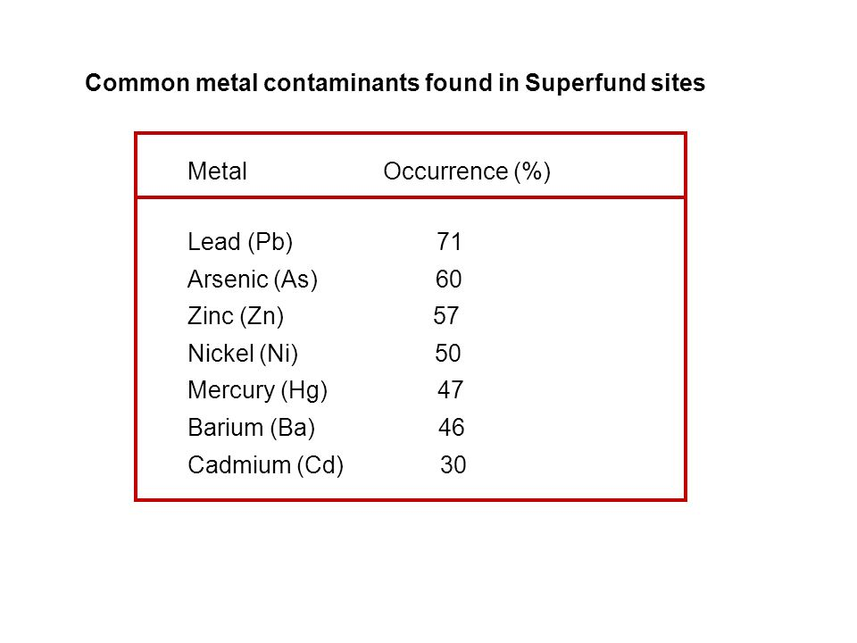 Common metal contaminants found in Superfund sites