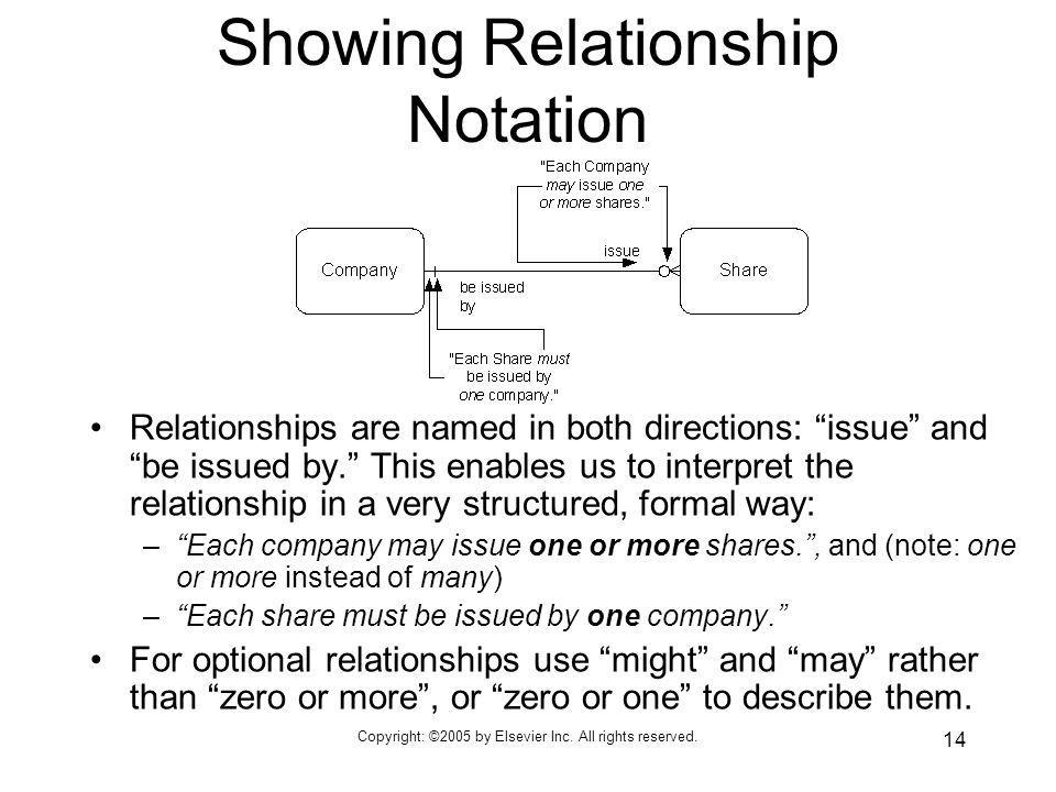 Showing Relationship Notation