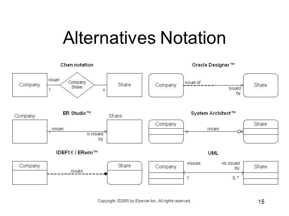 Alternatives Notation
