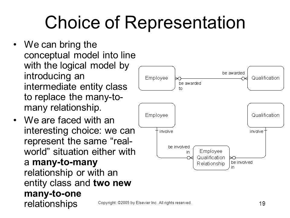 Choice of Representation