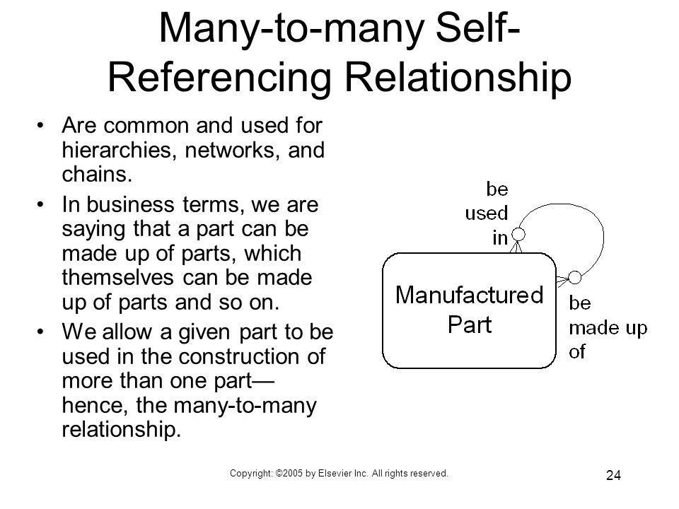 Many-to-many Self-Referencing Relationship