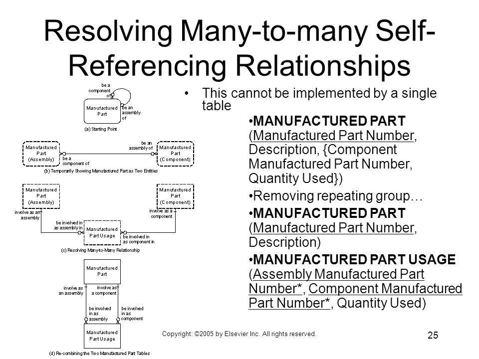 Resolving Many-to-many Self-Referencing Relationships