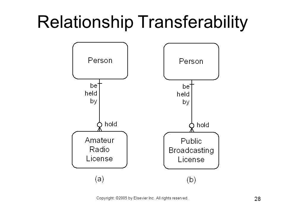 Relationship Transferability
