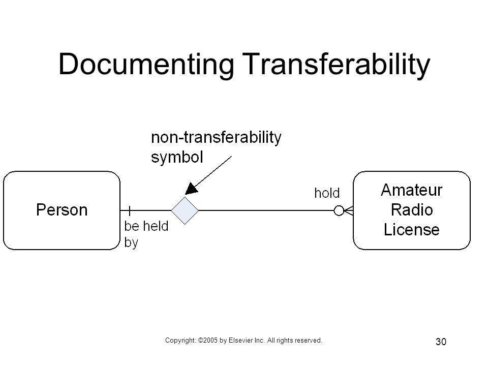 Documenting Transferability
