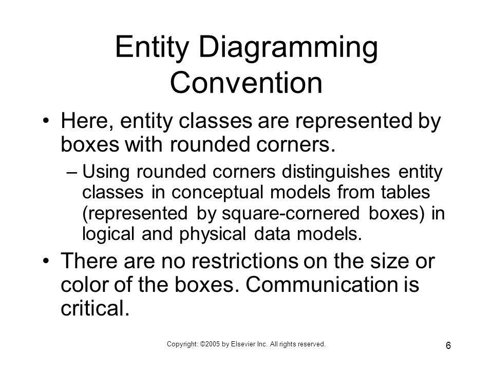 Entity Diagramming Convention