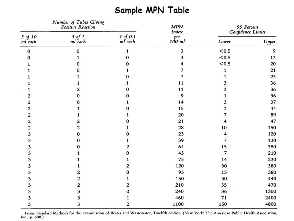 Sample MPN Table