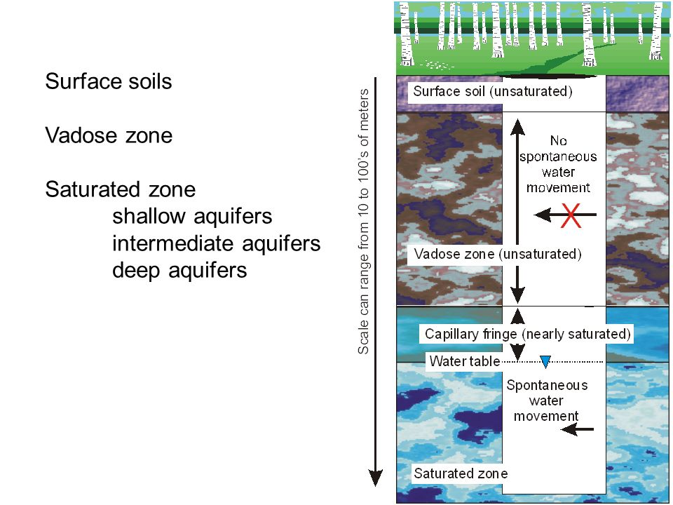 Surface soils Vadose zone Saturated zone shallow aquifers intermediate aquifers deep aquifers