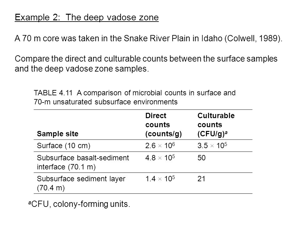 Example 2: The deep vadose zone