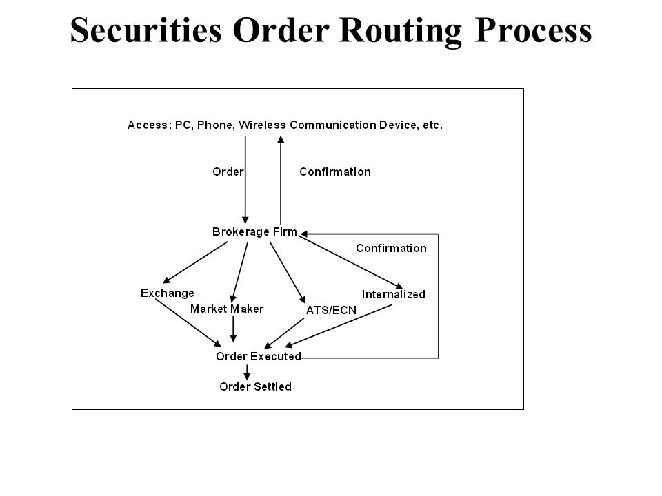 Securities Order Routing Process